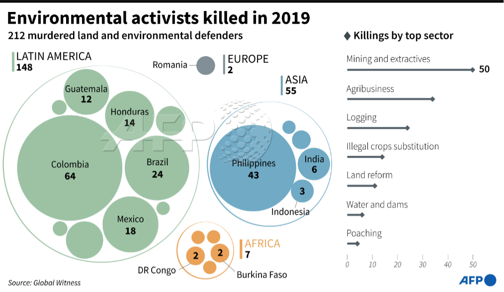 Environmental activists murdered 2019 afp