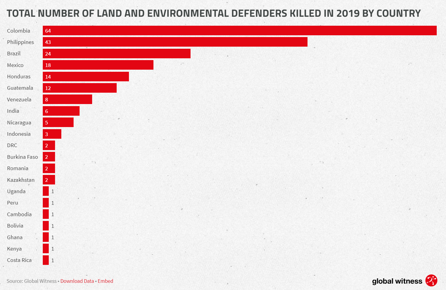 Total number of land and environmental defenders killed in 2019 by country - Globalwitness
