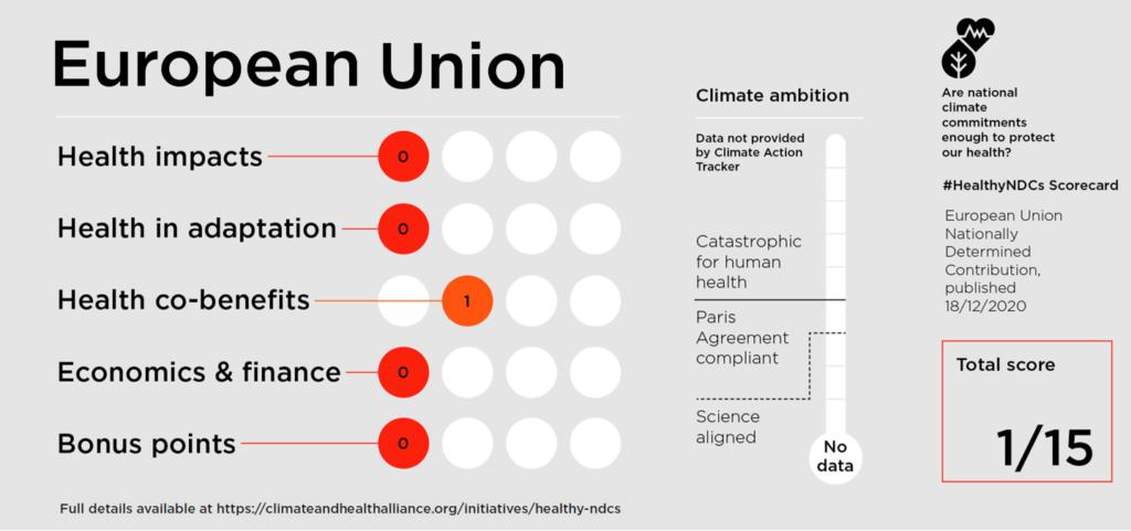 EU Healthy NDC Scorecard