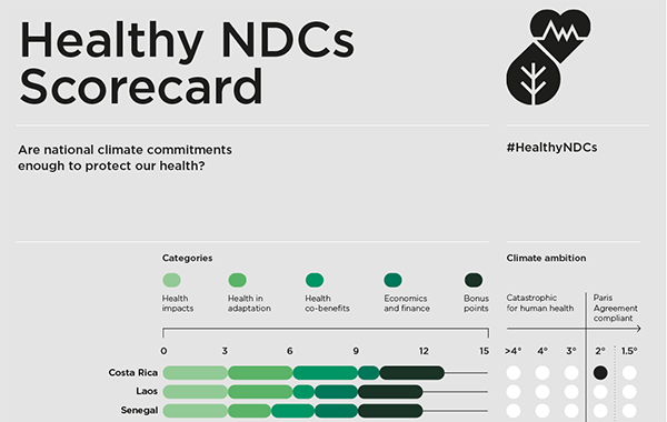 Healthy NDCs: Scorecard Exposes Health Gaps in National Climate Policies Ahead of COP26