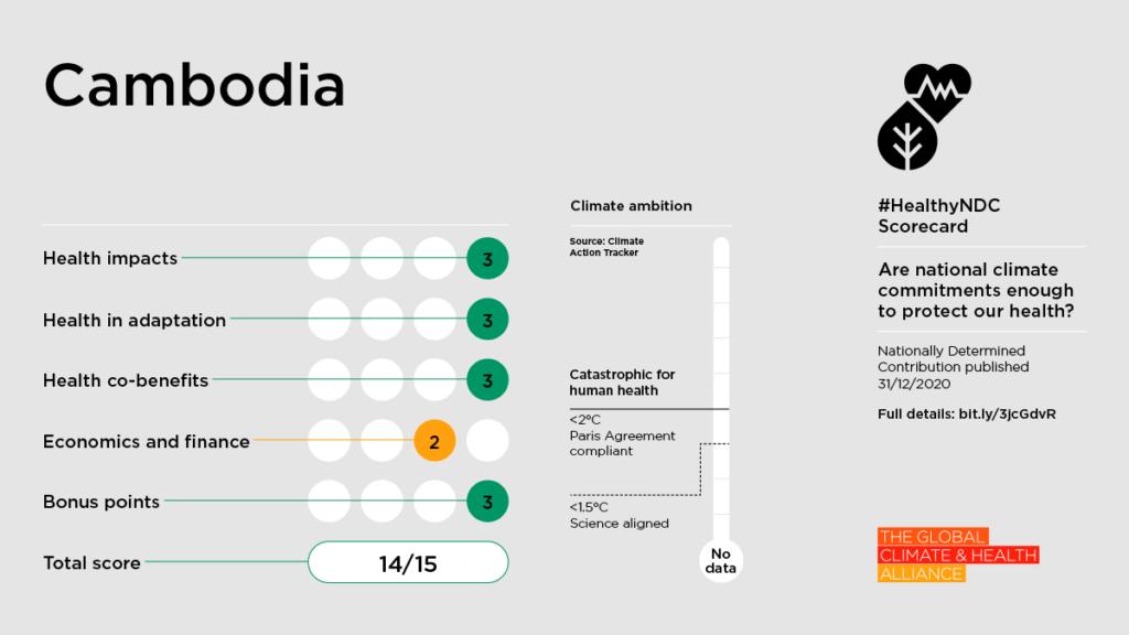 Healthy NDC Scorecard: Cambodia