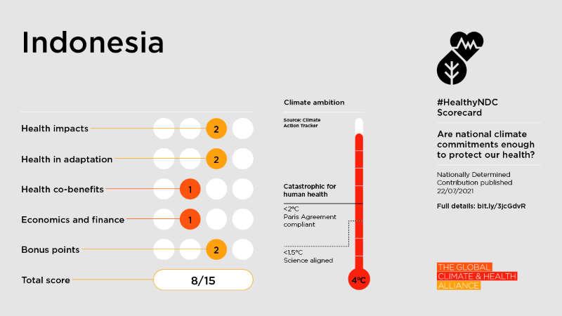 Healthy NDC Scorecard: Indonesia